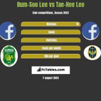 Bum-Soo Lee vs Tae-Hee Lee h2h player stats