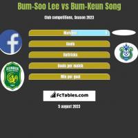Bum-Soo Lee vs Bum-Keun Song h2h player stats