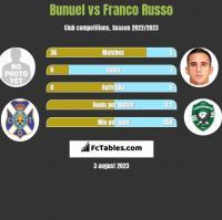 Bunuel vs Franco Russo h2h player stats