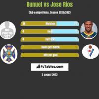 Bunuel vs Jose Rios h2h player stats