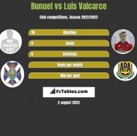 Bunuel vs Luis Valcarce h2h player stats