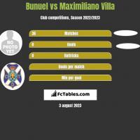 Bunuel vs Maximiliano Villa h2h player stats