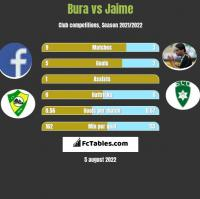 Bura vs Jaime h2h player stats