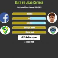 Bura vs Joao Correia h2h player stats