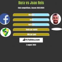 Bura vs Joao Reis h2h player stats