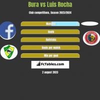 Bura vs Luis Rocha h2h player stats
