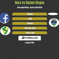 Bura vs Rafael Viegas h2h player stats