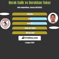 Burak Calik vs Dorukhan Tokoz h2h player stats
