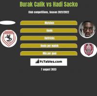 Burak Calik vs Hadi Sacko h2h player stats