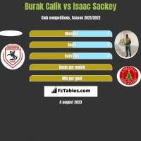 Burak Calik vs Isaac Sackey h2h player stats