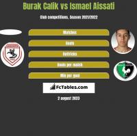 Burak Calik vs Ismael Aissati h2h player stats