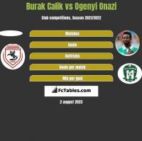 Burak Calik vs Ogenyi Onazi h2h player stats