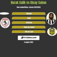 Burak Calik vs Olcay Sahan h2h player stats
