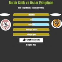 Burak Calik vs Oscar Estupinan h2h player stats