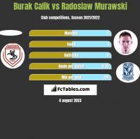 Burak Calik vs Radosław Murawski h2h player stats