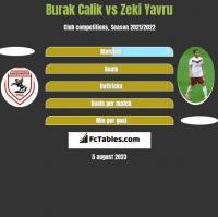 Burak Calik vs Zeki Yavru h2h player stats
