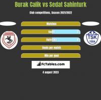 Burak Calik vs Sedat Sahinturk h2h player stats