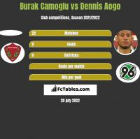 Burak Camoglu vs Dennis Aogo h2h player stats