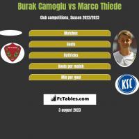 Burak Camoglu vs Marco Thiede h2h player stats