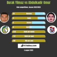 Burak Yilmaz vs Abdulkadir Omur h2h player stats