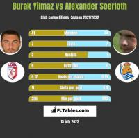 Burak Yilmaz vs Alexander Soerloth h2h player stats