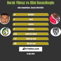 Burak Yilmaz vs Bilal Basacikoglu h2h player stats