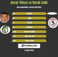 Burak Yilmaz vs Burak Calik h2h player stats