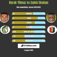 Burak Yilmaz vs Caleb Ekuban h2h player stats