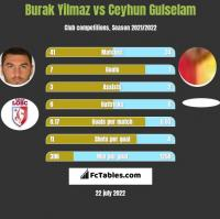 Burak Yilmaz vs Ceyhun Gulselam h2h player stats