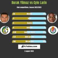 Burak Yilmaz vs Cyle Larin h2h player stats