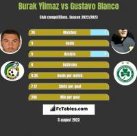 Burak Yilmaz vs Gustavo Blanco h2h player stats