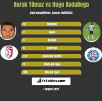 Burak Yilmaz vs Hugo Rodallega h2h player stats
