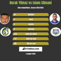 Burak Yilmaz vs Islam Slimani h2h player stats