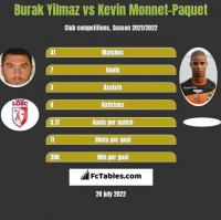 Burak Yilmaz vs Kevin Monnet-Paquet h2h player stats