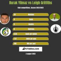 Burak Yilmaz vs Leigh Griffiths h2h player stats