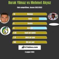 Burak Yilmaz vs Mehmet Akyuz h2h player stats