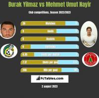 Burak Yilmaz vs Mehmet Umut Nayir h2h player stats