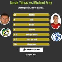 Burak Yilmaz vs Michael Frey h2h player stats