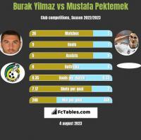 Burak Yilmaz vs Mustafa Pektemek h2h player stats