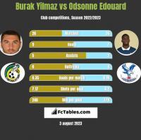 Burak Yilmaz vs Odsonne Edouard h2h player stats