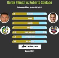 Burak Yilmaz vs Roberto Soldado h2h player stats