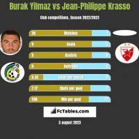 Burak Yilmaz vs Jean-Philippe Krasso h2h player stats