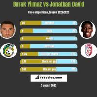 Burak Yilmaz vs Jonathan David h2h player stats