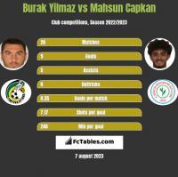 Burak Yilmaz vs Mahsun Capkan h2h player stats