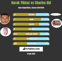 Burak Yilmaz vs Charles Abi h2h player stats