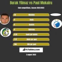 Burak Yilmaz vs Paul Mukairu h2h player stats