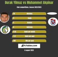 Burak Yilmaz vs Muhammet Akpinar h2h player stats