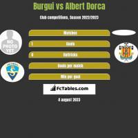 Burgui vs Albert Dorca h2h player stats