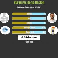Burgui vs Borja Baston h2h player stats