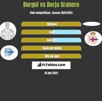 Burgui vs Borja Granero h2h player stats